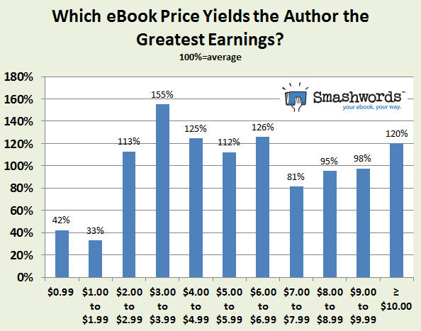 smashwords-price-points